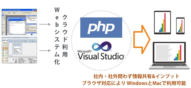 業務システム PHP Windows Visual Studio